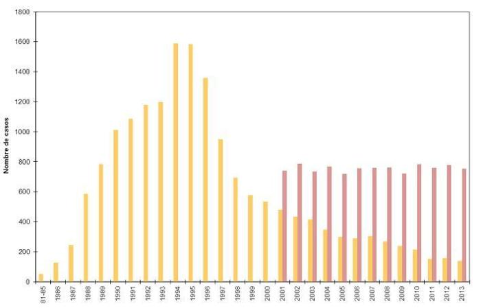 In orange, cases of AIDS in Catalonia, Spain (1981-2013). In purple, cases of new HIV infeccions). Source: CEEISCat, Generalitat de Cataluña